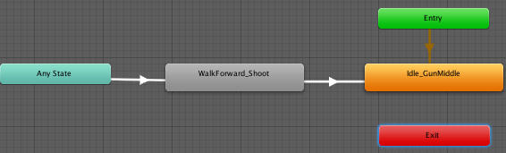 Unity Avatar Mask and Animation Layers | Diego Giacomelli